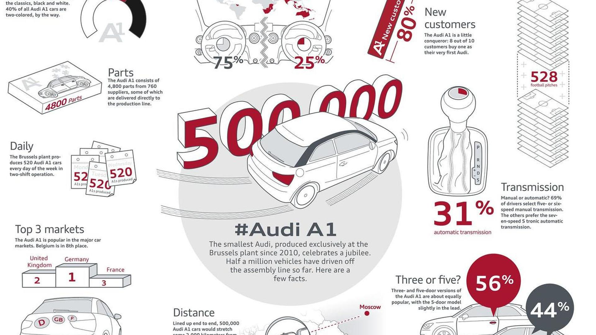 Статистика Ауди А1 в 2014 году от завода в Брюсселе