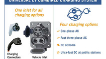 DC Fast Charging with a Combined Charging System 04.5.2012