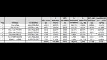 Análise CARPLACE: Siena lidera e HB20S registra recorde nas vendas de sedãs pequenos