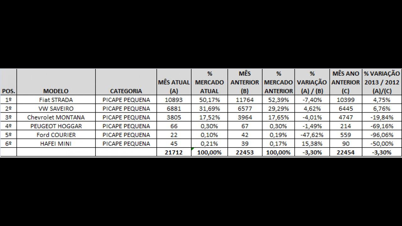 Análise CARPLACE: Strada lidera em julho e Saveiro bate recorde no ano