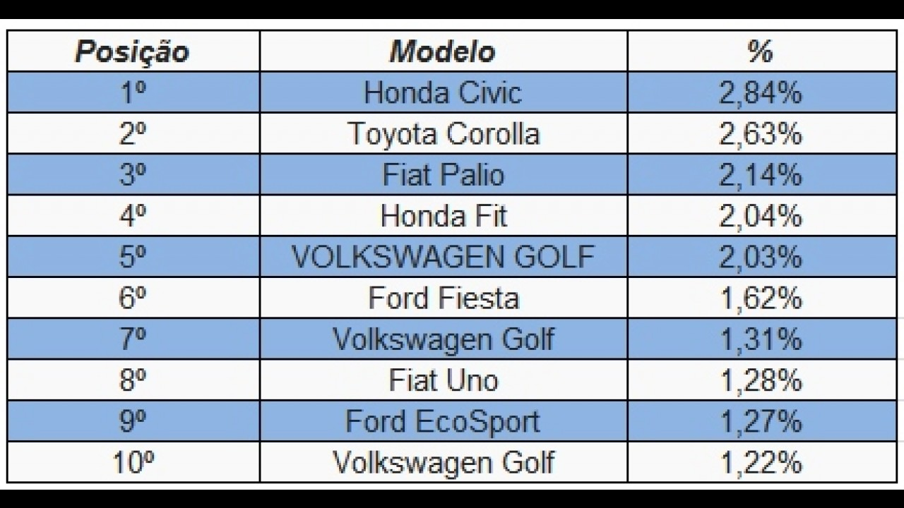 Renegade é o carro 0 km mais procurado do Brasil - veja ranking