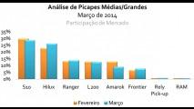 Análise CARPLACE (picapes médias): Hilux encosta na líder S10; Amarok despenca