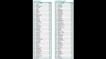 Mais vendidos: Palio e Onix se isolam na ponta; Gol amarga 7º lugar - veja ranking
