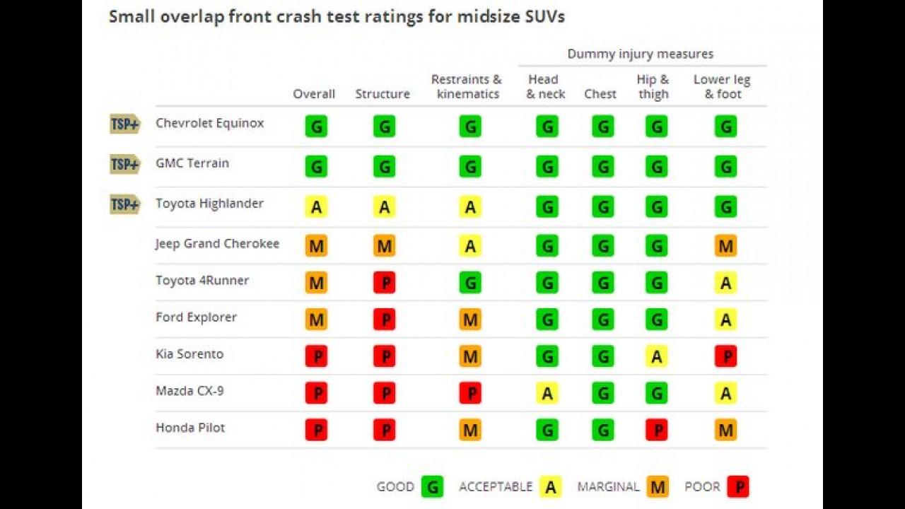 Teste de colisão reprova a maioria dos SUV's nos EUA - veja a lista com os resultados