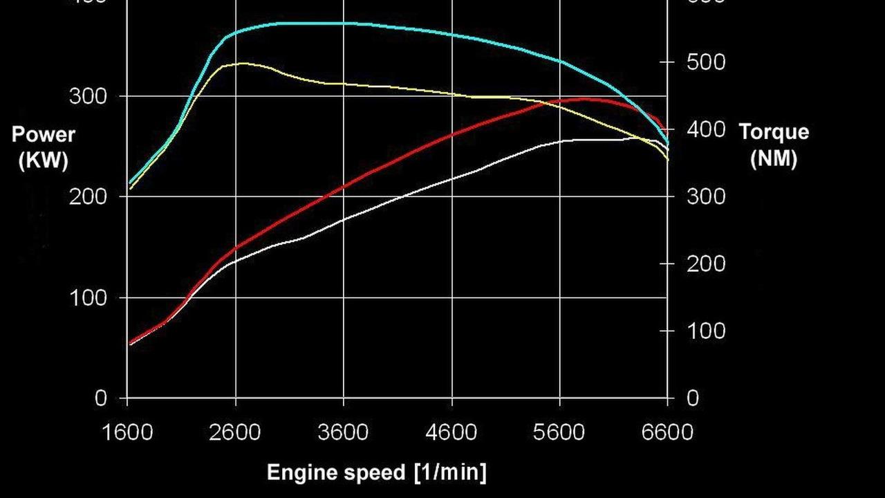 Sportec Audi TT RS power chart